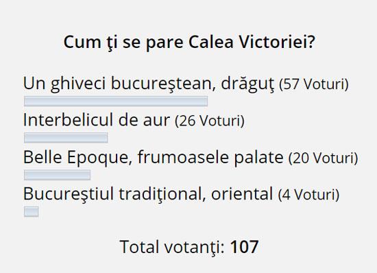 rezultat-sondaj-Calea-Victoriei